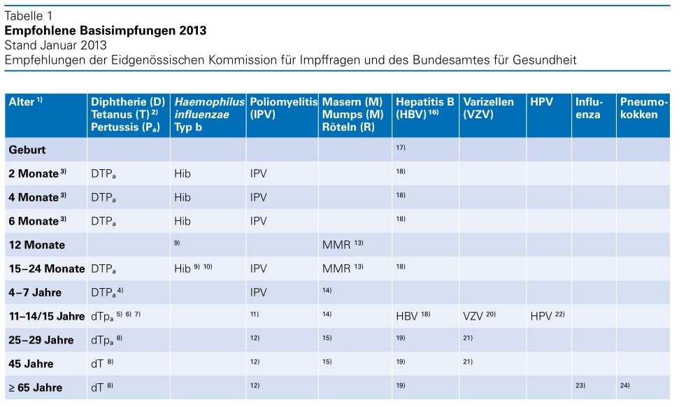 Рекомендуемые базовые прививки